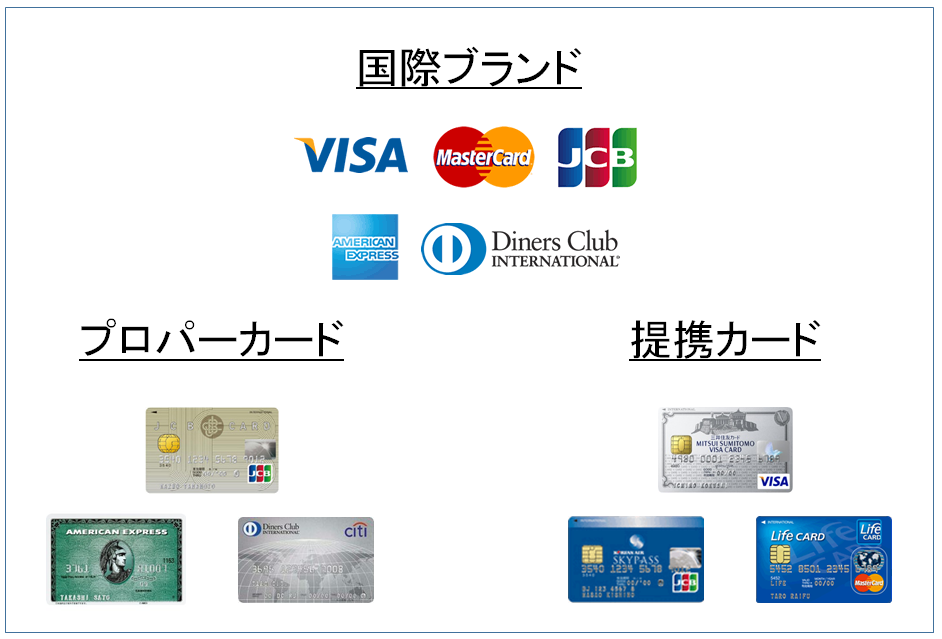 プロパーカードと提携カード 図