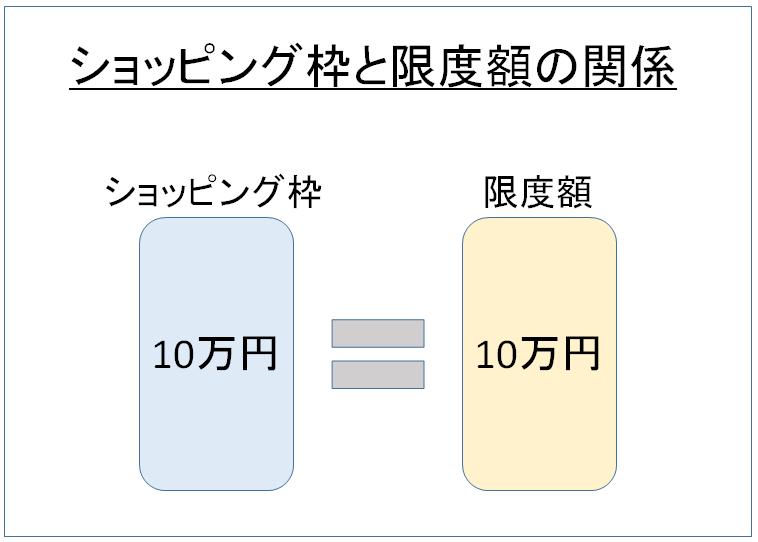 ショッピング枠と限度額の関係 図