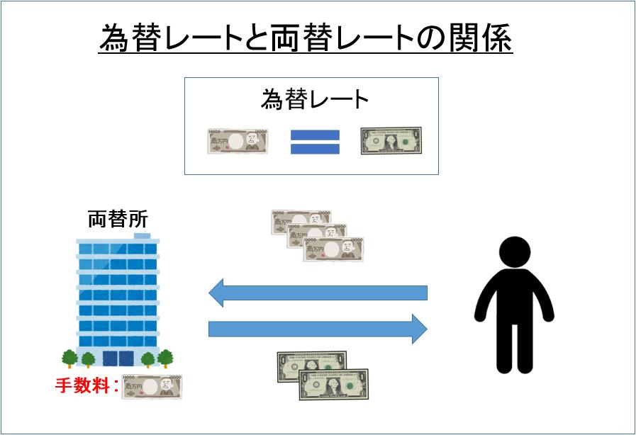 為替レートと両替レートの関係