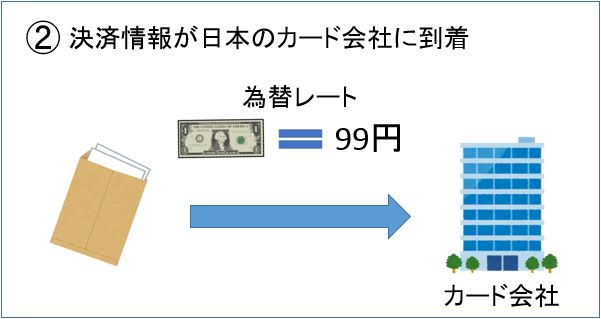 ②決済情報が日本のカード会社に到着