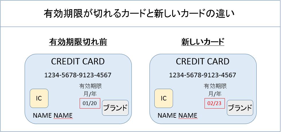 有効期限が切れるカードと新しいカードの違い