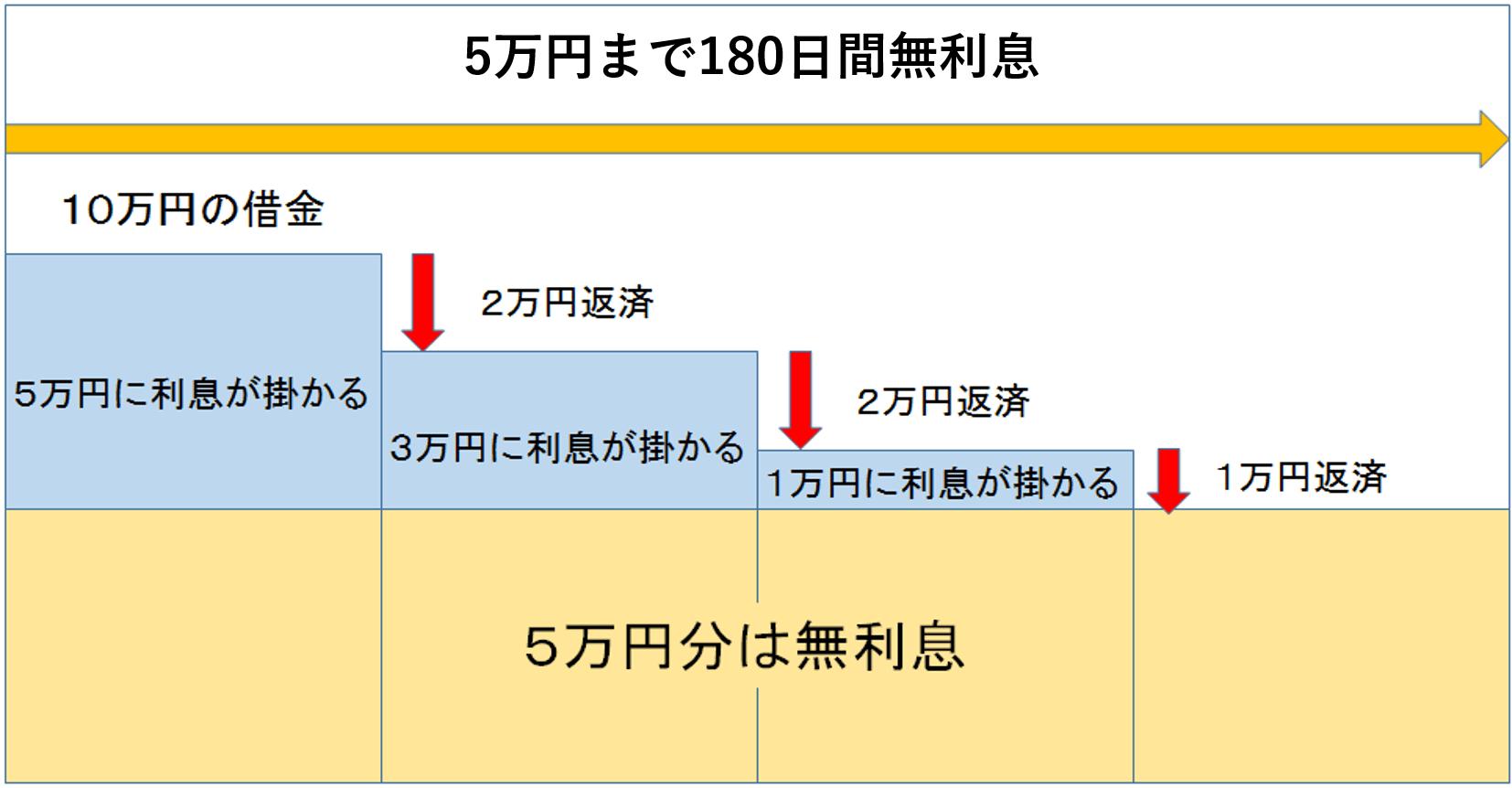 180日間 キャンペーン
