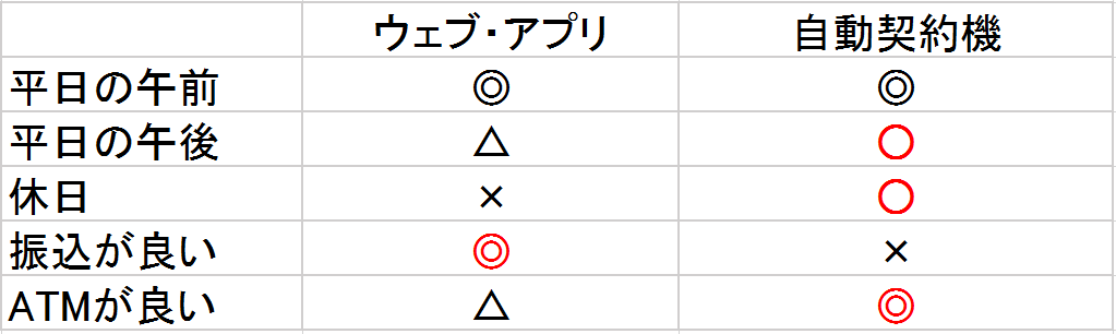 申込方法 比較表