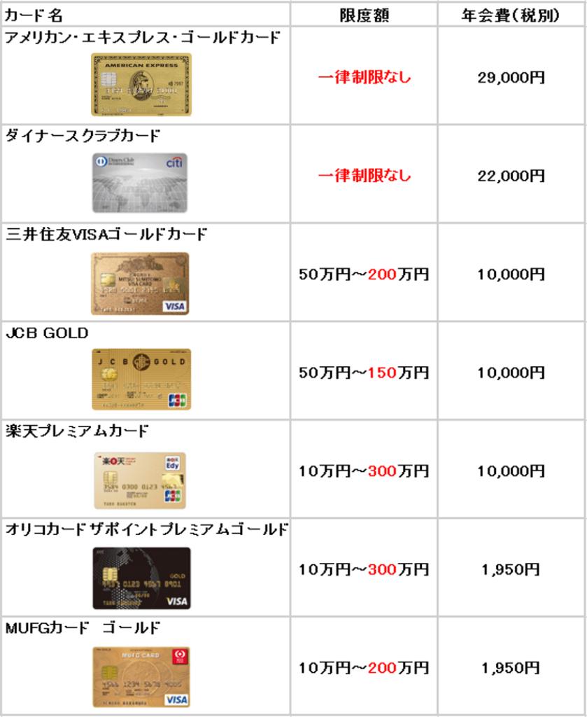 限度額の多いゴールドカード比較表