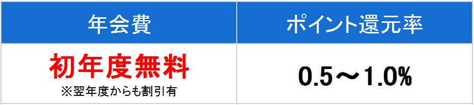 三井住友カードプライムゴールド 年会費