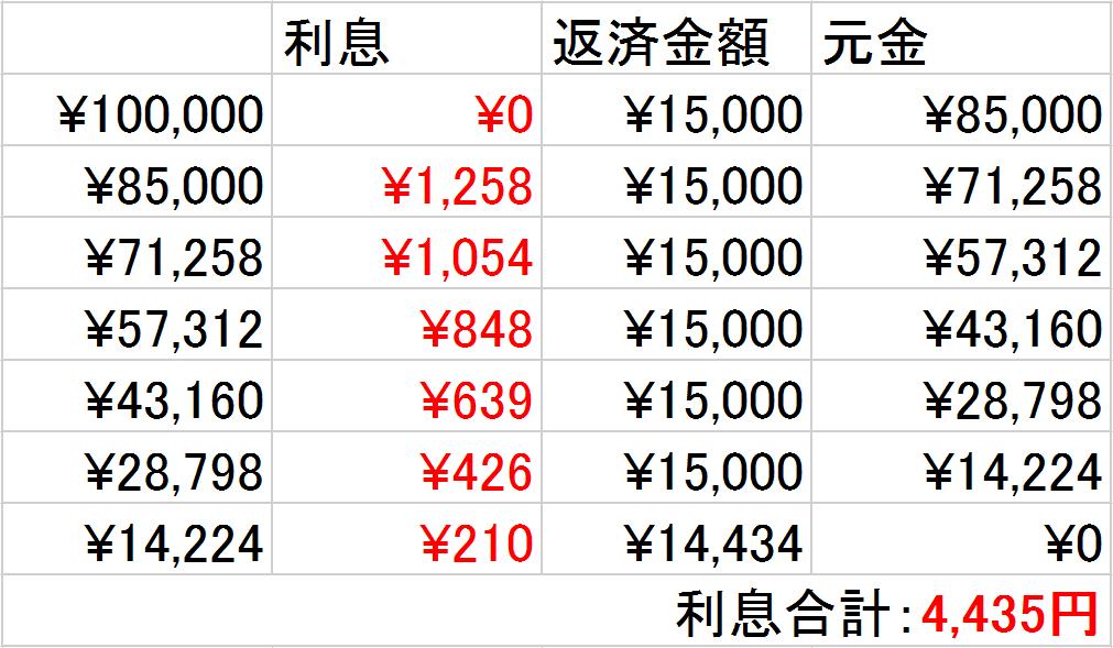 金利18.0% 無利息サービス