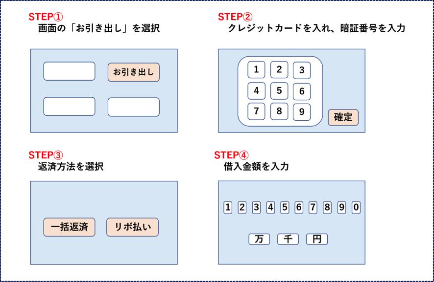 キャッシング 申込4
