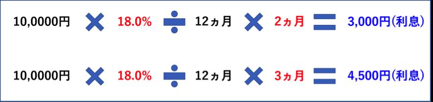 手数料の計算方法 月割り 例