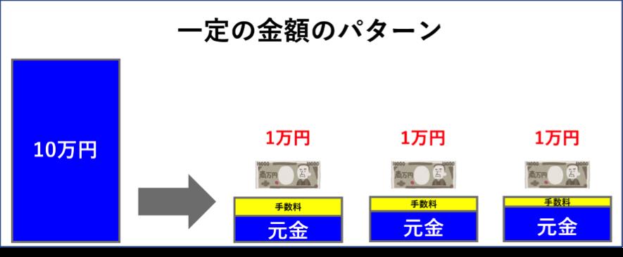 リボ払い 一定の金額(手数料込)パターン