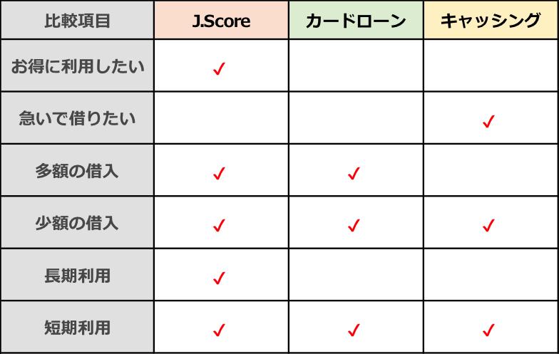 J.Score・カードローン・キャッシング 選び方