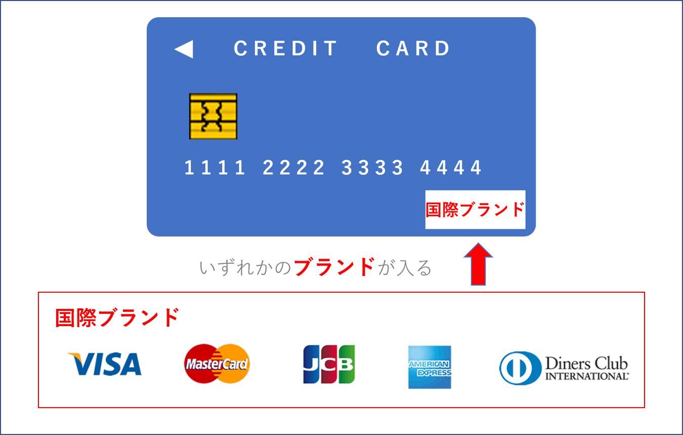 クレジットカードと国際ブランド