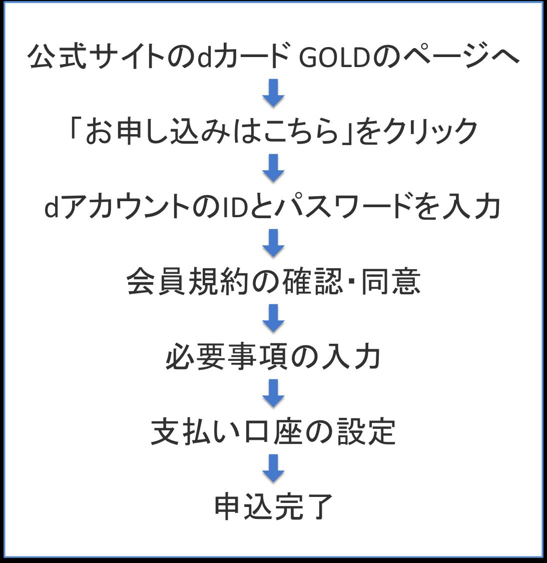 dカード GOLDの申込手順