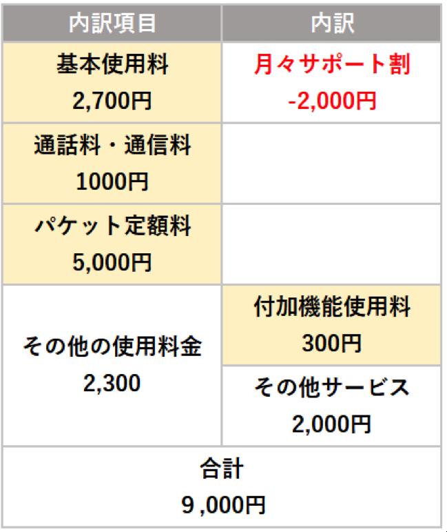 毎月のドコモケータイの利用料金9,000円