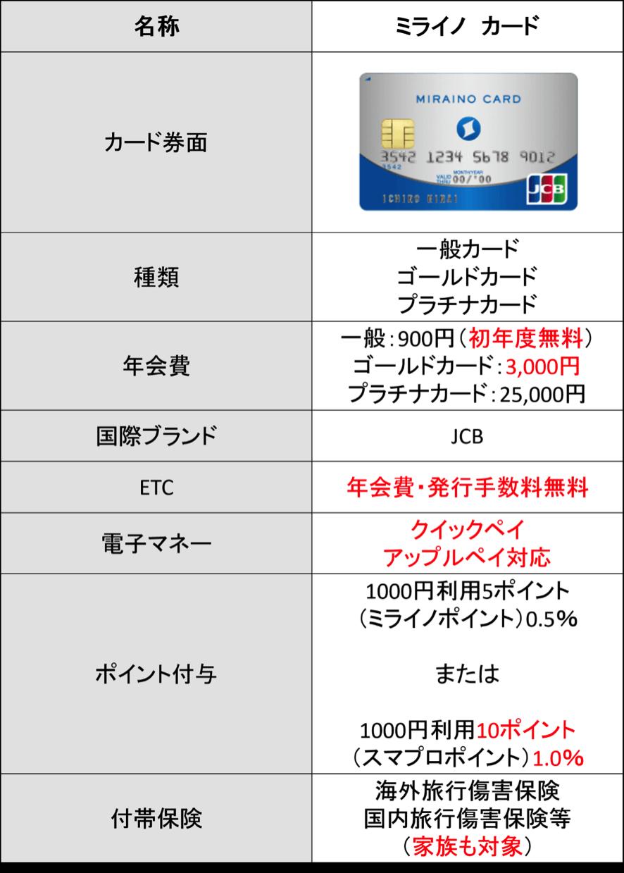 ミライノ カードとは