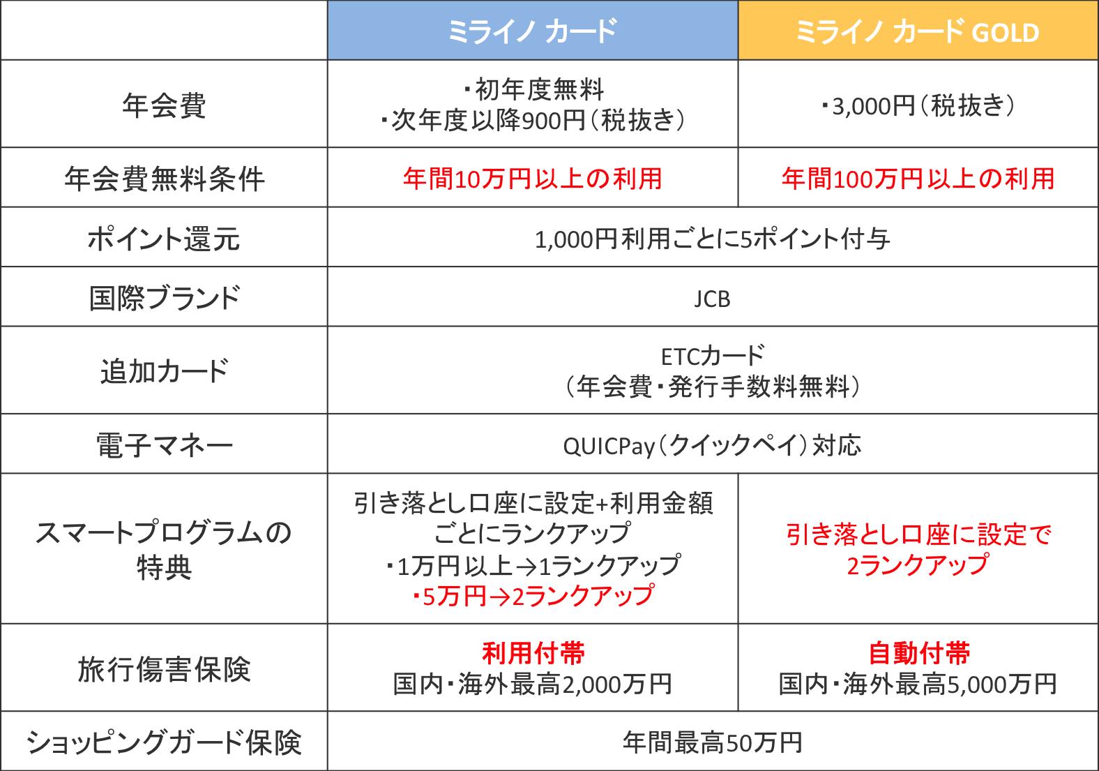 ミライノ カードとミライノ カード GOLDの基本情報