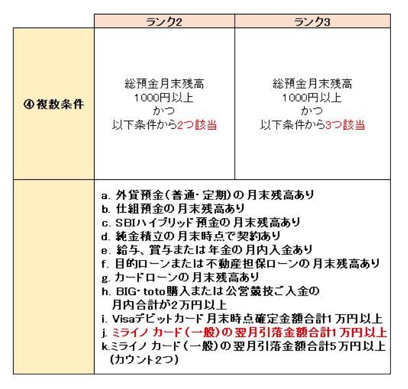 ミライノ カードで1万円以上使う