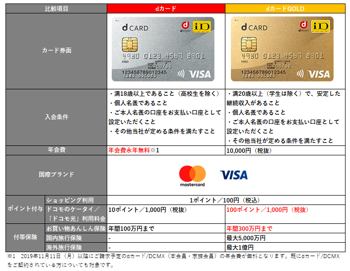 dカード dカード GOLD 基本情報
