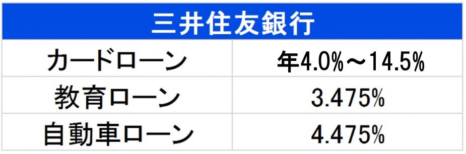 三井住友銀行 ローン