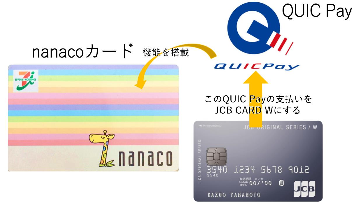 nanaco・QUICPay利用でポイントの二重GET!