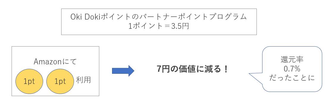 1ポイント=3.5円