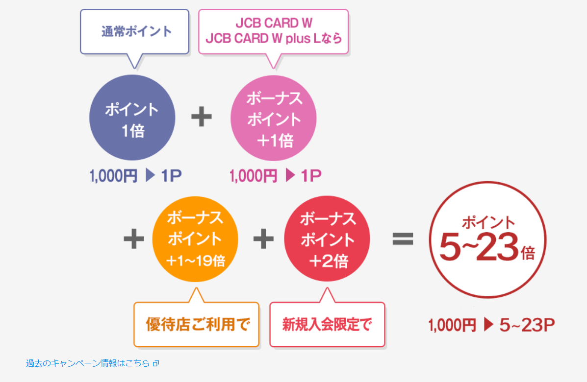 【JCB CARD W / JCB CARD W plus L】新規入会限定!ポイント4倍キャンペーン