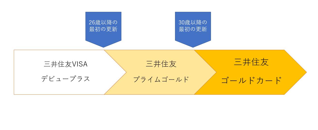 三井住友カード プライムゴールドへの切り替えは26歳を過ぎた最初の更新で行われる