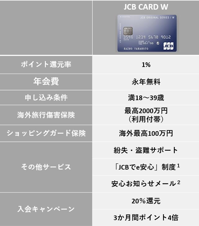 【JCB CARD W】