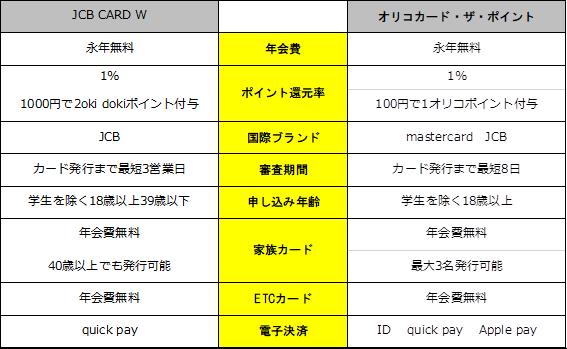 JCB CARD Wとオリコカード・ザ・ポイントの比較一覧表