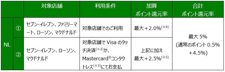 三井住友カードのナンバーレス(NL)カードは通常のポイント還元率0.5%から最大5%までポイント還元が大幅アップ!